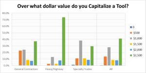 Asset Capitalization Tool Tracking Chart 1